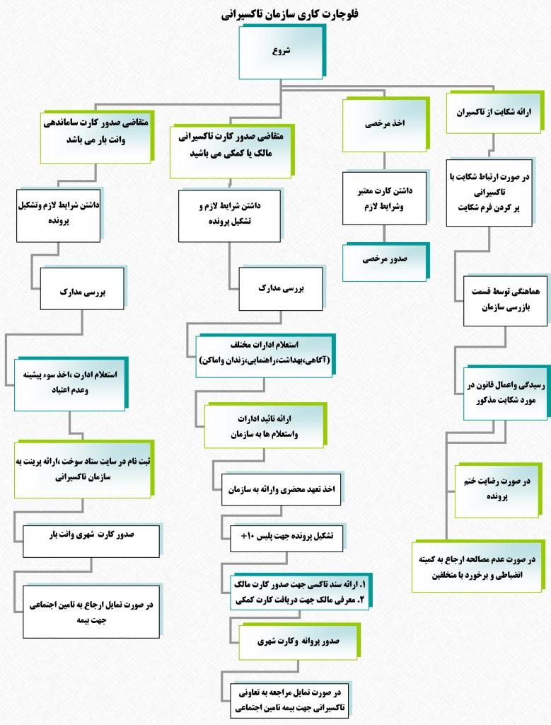 فلوچارت کاری سازمان تاکسیرانی